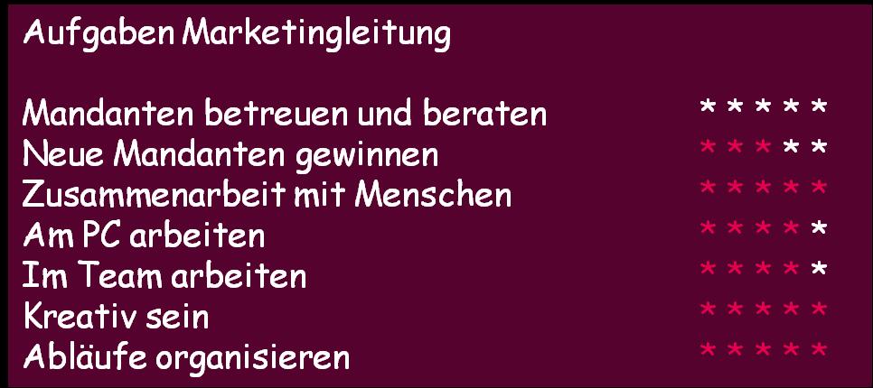Aufgaben Marketingleiter