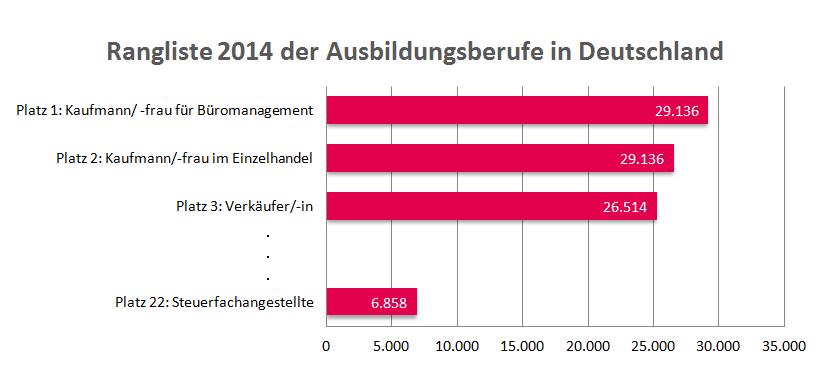 Grafik: Rangliste 2014 der Ausbildungsberufe in Deutschland